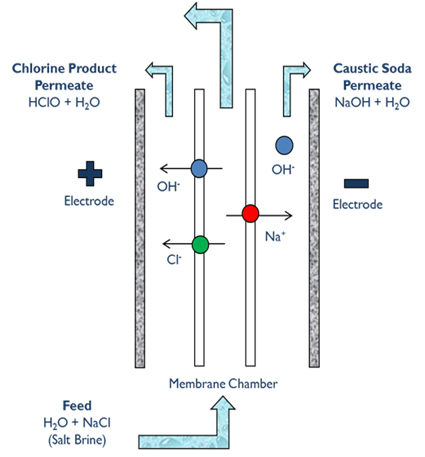 DIAGRAM OF CLEANWATER TECHNOLOGY CONCEPT